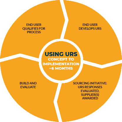 New and improved user requirements toolkit for single-use systems