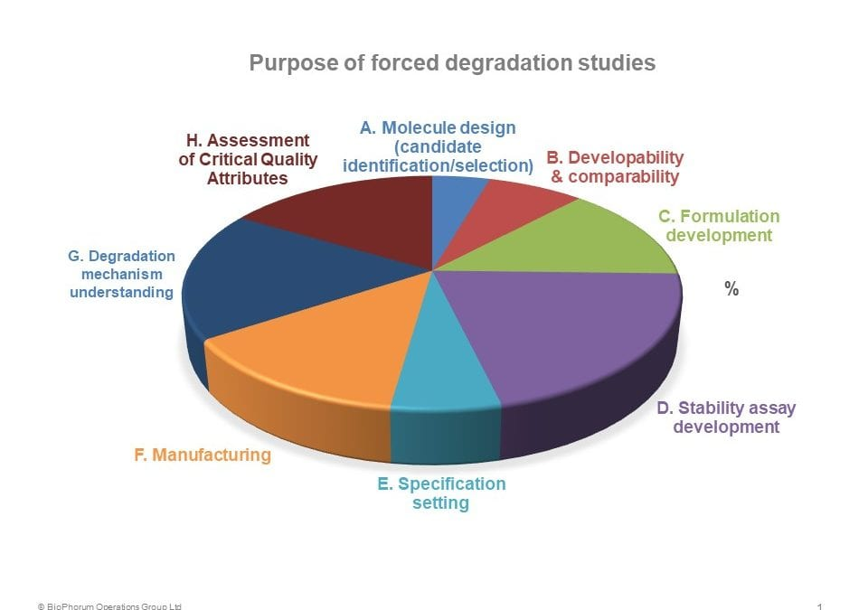 Forced degradation studies (FDS): An industry perspective on forced degradation studies of biopharmaceuticals: survey, outcome and recommendations