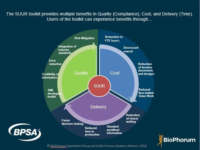 SUUR Toolkit Business Benefits