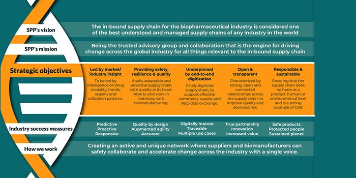 'From grass to glass': how BioPhorum's Strategic Framework will influence the whole in-bound supply chain