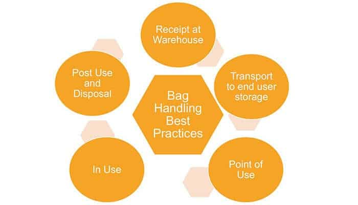 How to make single-use systems supply chain proof?